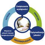 Organizacja i wydajność...